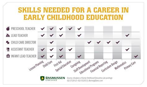 14 best images about early childhood resume on pinterest