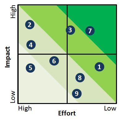 Impact Effort Matrix Allaboutlean Com Effort Vs Impact Matrix Excel Template