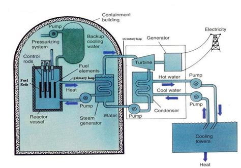 diagram of a nuclear power station nuclear power plant block diagram www pixshark