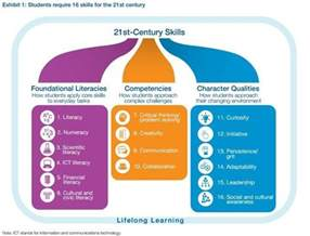 what are the 21st century skills every student needs