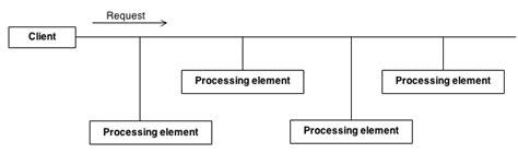 pipeline design pattern java exle chain of responsibility design pattern java best chain 2018