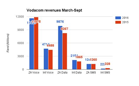 vodacom yebo millionaire yesterday result three things we learned from vodacom s results today