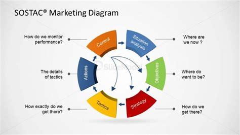 Sostac 174 Stage Descriptions Powerpoint Diagram Slidemodel Marketing Diagram Template