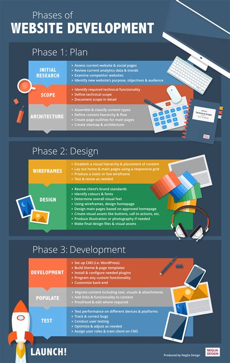 For Website Development step by step guide to the website development process