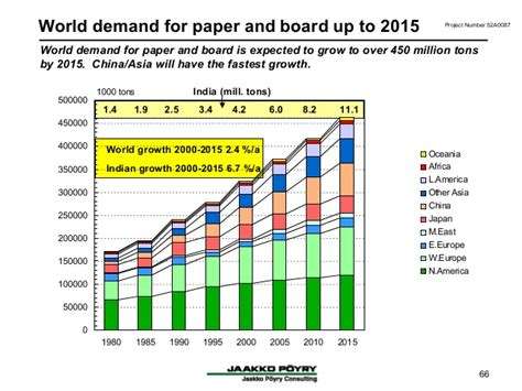 printing and writing paper demand global competitiveness of indian paper industry