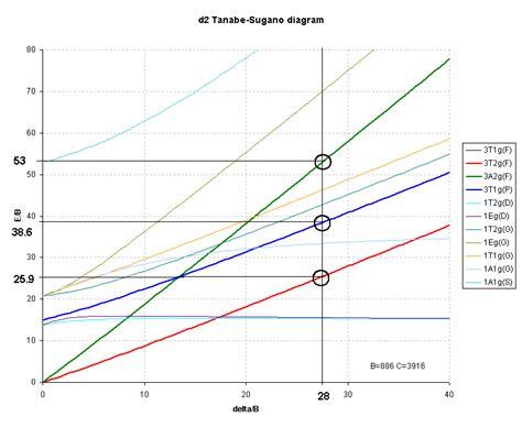 tanabe sugano diagrams interactive tanabe sugano diagrams images