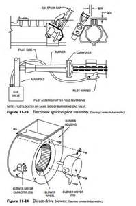 gas furnaces blower and motor hvac machinery