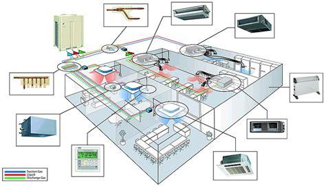 impianto climatizzazione casa foto schema impianto di climatizzazione di multiclima