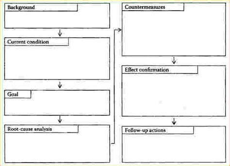 problem solving template a3 problem solving template a3 sheets business