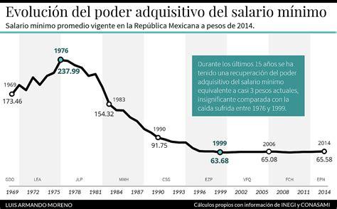 salario mnimo vital y mvil 2016 como queda el salario minimo en venezuela 2016