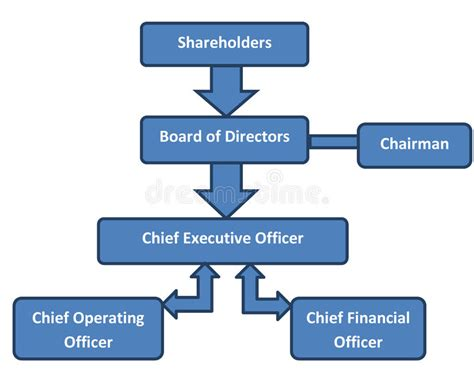 design authority definition corporate structure business org chart stock illustration