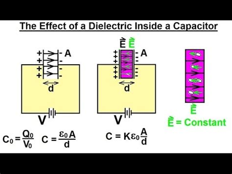 capacitor with dielectric material physics e m capacitors capacitance 13 of 37 placing a dielectric inside a capacitor
