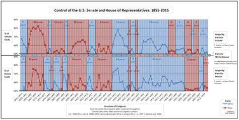 house and senate control house of representatives vs senate difference and comparison diffen