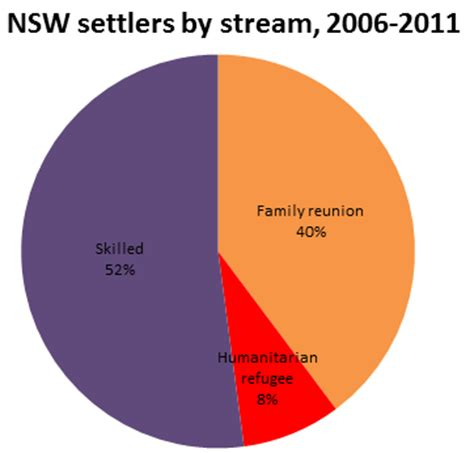 Search Records Nsw Lebanese Migration And Settlement State Records Nsw Hd Models Picture