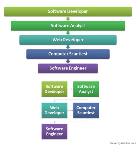 design engineer hierarchy programmer career hierarchy career path of a programmer