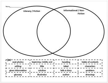 fiction nonfiction venn diagram fiction vs non fiction venn diagram sort by chantelle tpt