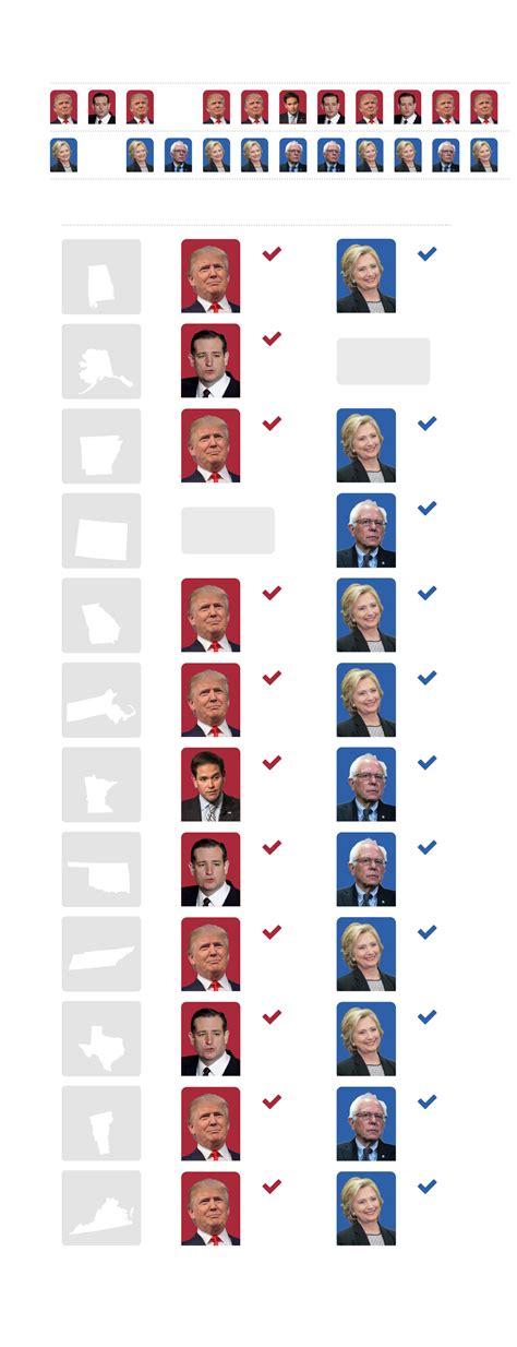 quien ganara la presidencia de estados unidos quien ganara la presidencia de usa 2016