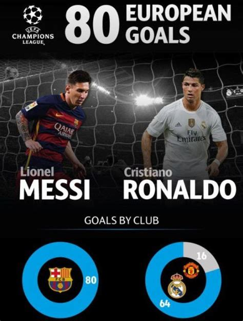Vs 25 Cr cr7 vs messi www imgkid the image kid has it