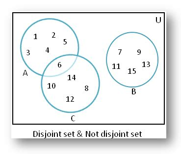 define venn diagram in math disjoint of sets using venn diagram disjoint of sets