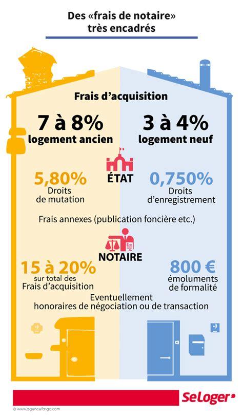 Achat Ancien Frais De Notaire 3709 by Comment Se D 233 Composent Les Frais De Notaire Actualit 233 S