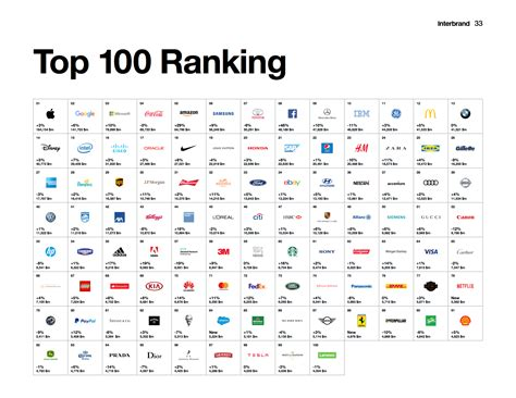global best brands interbrand top 100 brands images search