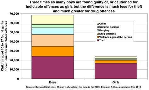 Criminal Records Uk Uk Children With A Criminal Record The Poverty Site