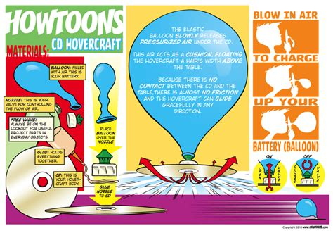 diy hovercraft science fair project diy cd hovercraft saturdaymorningcartoons 171 adafruit