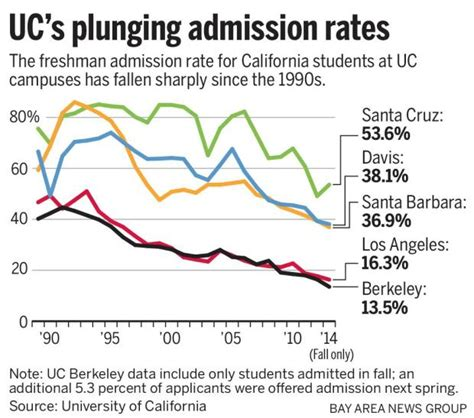 Acceptance Rate Berkeley Mba by Uc Admission Harder Than For Californians The