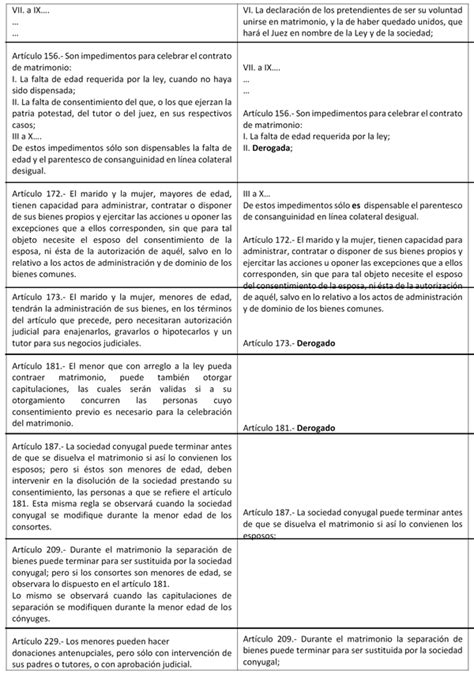 codigo civil estado de mexico vigente al 2016 gaceta parlamentaria a 241 o xix n 250 mero 4518 ix jueves 28