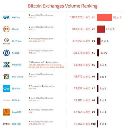 bitcoin exchange japan japan s quoine secures 16m series b to become asia s
