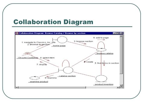 rational software free for uml diagrams free rational software for uml diagrams