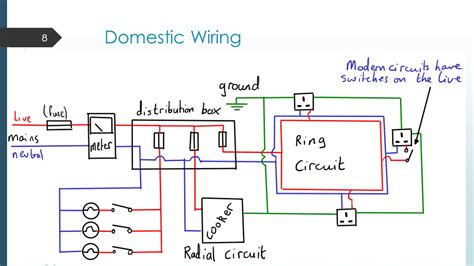 domestic wiring circuit domestic circuits learning outcomes ppt