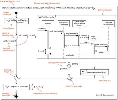 uml interaction diagram uml interaction overview diagrams reference flow of