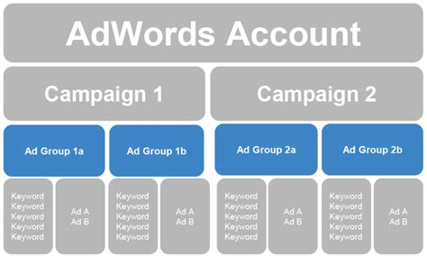The Last Guide to AdWords Account Structure You'll Ever