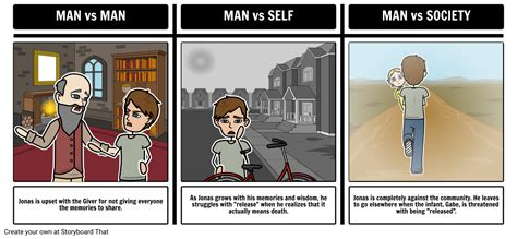themes and exles in the giver the giver literary conflict storyboard by rebeccaray