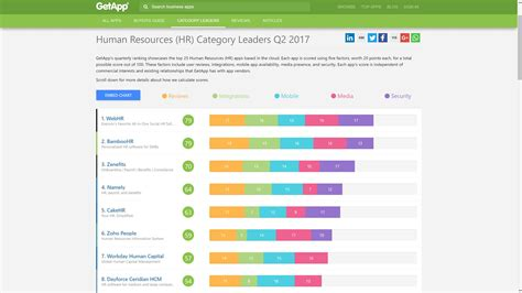 Top Ten Vn Mba Management Information Systems by The Best Human Resources Management Software Of 2017