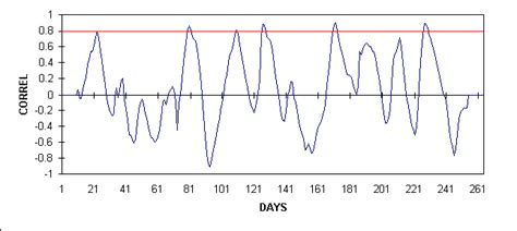 pattern recognition in time series pattern recognition in time series