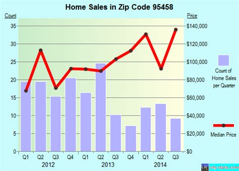 lucerne ca zip code 95458 real estate home value