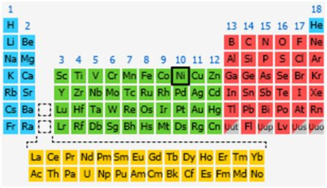 Periodic Table Nickel by Nickel The Periodic Table At Knowledgedoor