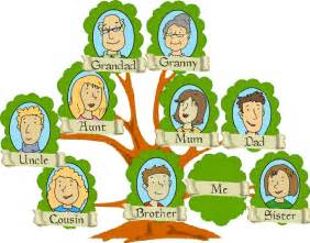 Family tree my small and big world erikafernandezgomez