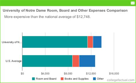 notre dame room and board of notre dame room board costs dorms meals other expenses