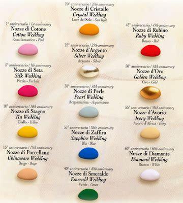 testo alla eta nomi degli anniversari di matrimonio e i colori associati