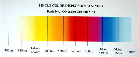 wavelength color chart dispersion staining colors