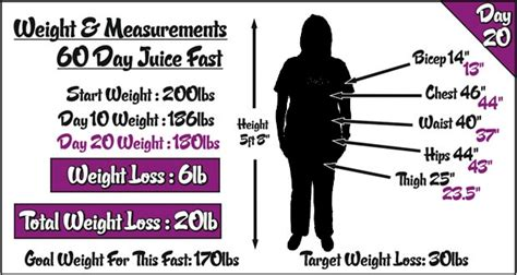 weight loss 60 day juice fast kodack this every thing u like