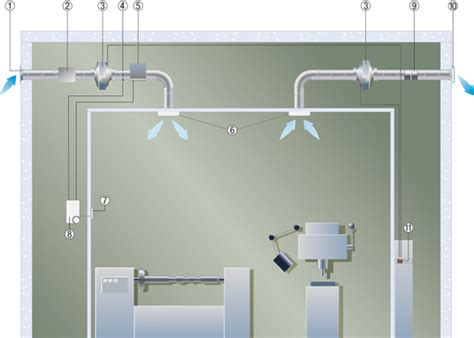 ventilation would running a band saw or cnc machine in