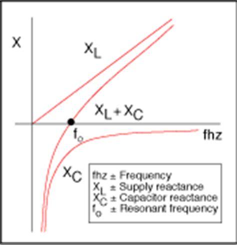 capacitor effect on harmonics power factor correction capacitors