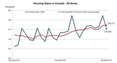 canadian housing mortgage corporation canadian housing starts trend stable in december 09 01 18 finanzen at