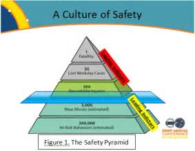 safety pyramid template sems element 11 investigation of incidents 360factors