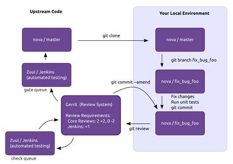 code review workflow openstack docs developer s guide