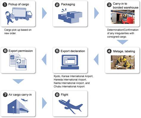 air transportation general business ksa international inc